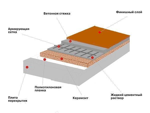 Как утеплить пол под плитку: технология проведения работ0