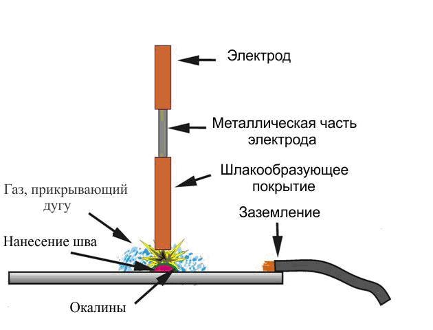 Как варить тонкий металл3