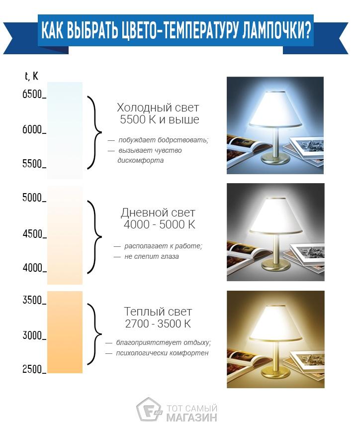 Как выбрать светодиодную лампу0