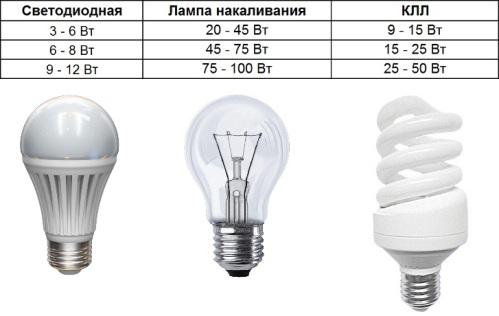 Как выбрать светодиодную лампу1