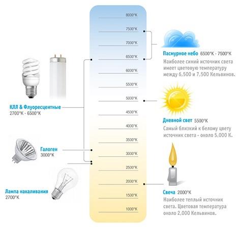 Как выбрать светодиодную лампу2