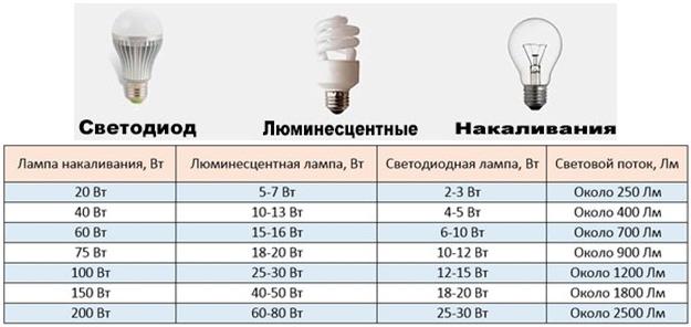 Как выбрать светодиодную лампу6