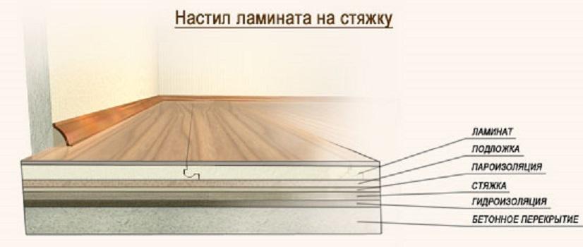 Какова технология укладки ламината?2