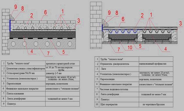 Комплектующие для водяного теплого пола: материалы и оборудование6