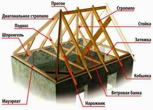 Конструкция крыши дома0