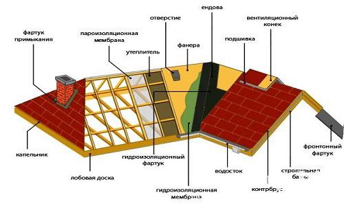 Конструкция крыши дома1