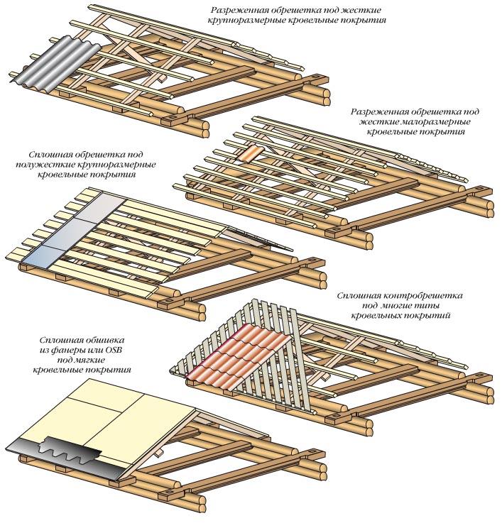 Конструкция крыши дома2