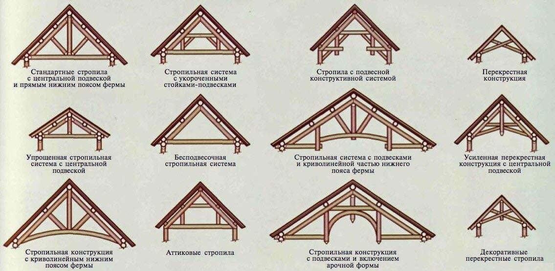 Конструкция крыши дома3