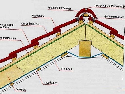 Кровля из натуральной черепицы. укладка натуральной черепицы. схема4