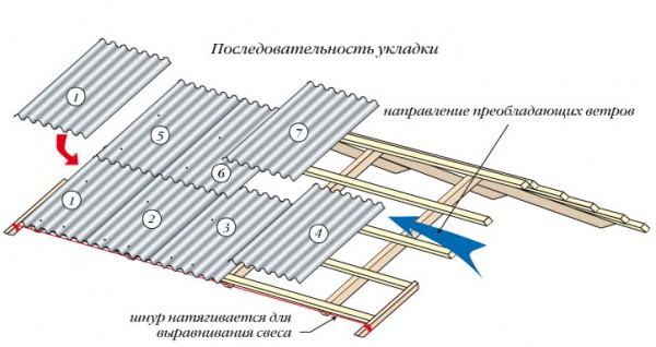 Крыша из шифера. укладка шифера1