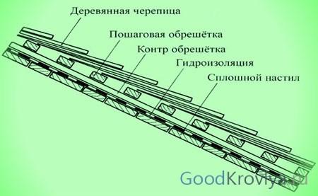 Монтаж гонта5