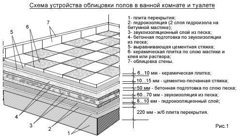 Можно ли класть плитку на линолеум: процесс укладки3