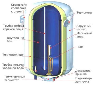 Причины неисправности и ремонт водонагревателей4