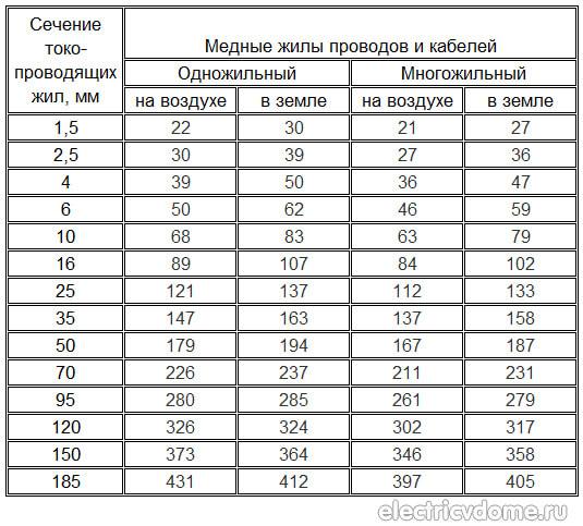 Расчет сечения провода0