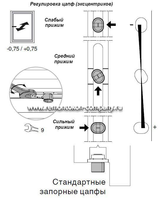 Как сделать ручку на пластиковой двери