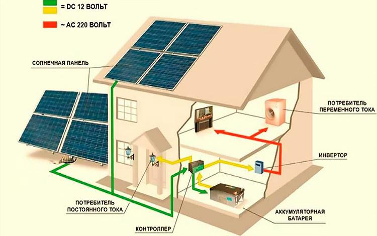 Солнечные электростанции для дома3