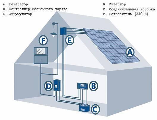 Солнечные электростанции для дома4
