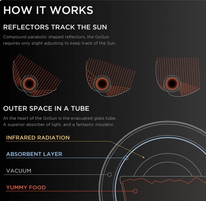 Солнечный гриль: миф или реальность1