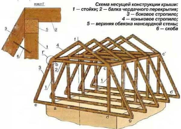 Строительство мансардной крыши своими руками2