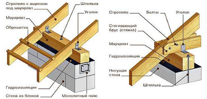Строительство мансардной крыши своими руками4
