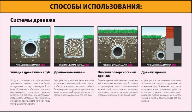 Виды дренажных систем. устройство дренажа6