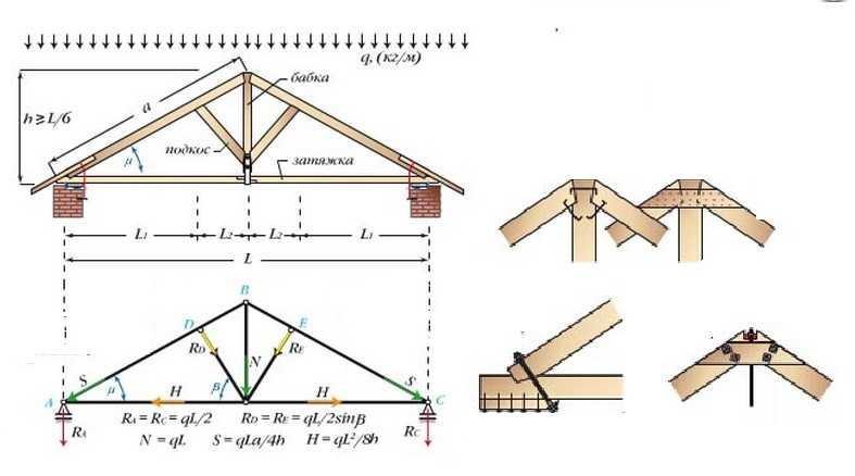 Виды стропильной системы двухскатной крыши: для маленьких и больших домов1
