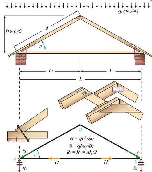 Виды стропильной системы двухскатной крыши: для маленьких и больших домов2