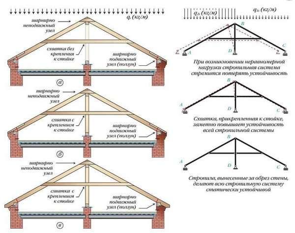 Виды стропильной системы двухскатной крыши: для маленьких и больших домов3