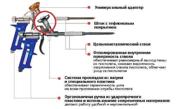 Выбираем пистолет для монтажной пены. устройство пистолета0