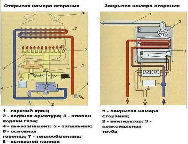 Выбор газовой колонки для нагрева воды2