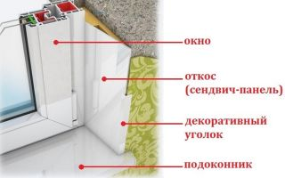 Преимущества откосов из сэндвич панелей и их изготовление