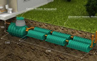 Дренаж и поле фильтрации для септика. как сделать дренажную систему для канализации?