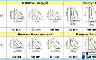 Высота плинтуса: стандартные образцы и размеры