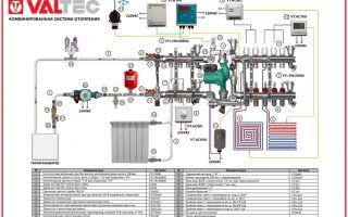 Комбинированная система отопления: радиаторы и теплый пол, схема