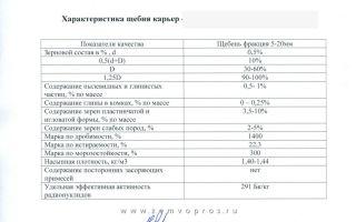 Основные технические характеристики щебня и их особенности