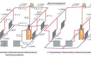 Как сделать расчет системы отопления частного дома?