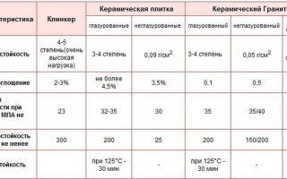 Характеристики керамогранита