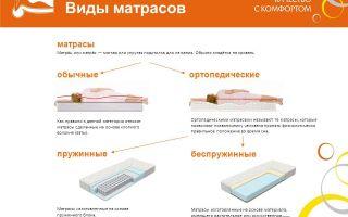 Как выбрать матрас: виды и основные характеристики ортопедических матрасов
