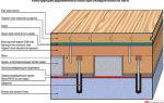 Устройство деревянного пола: конструкция плавающего по лагам в доме, из фанеры и дощатый своими руками