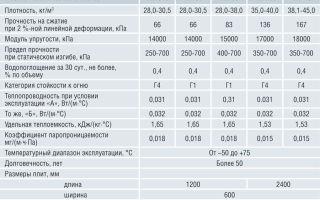 Технические характеристики пеноплекса: достоинства и применение