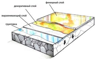Наливной пол на деревянное основание: технология производства