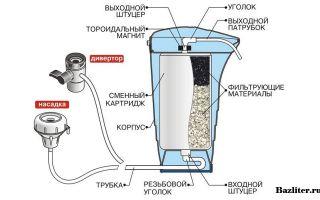 Принцип работы проточного фильтра для очистки воды