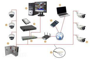 Как сделать систему видеонаблюдения своими руками