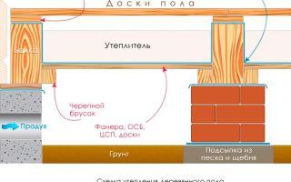 Как правильно утеплить пол на первом этаже