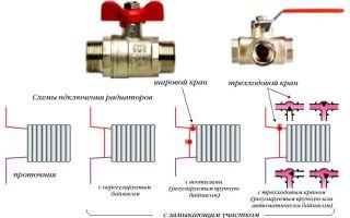 Схемы подключения радиатора отопления. виды систем отопления
