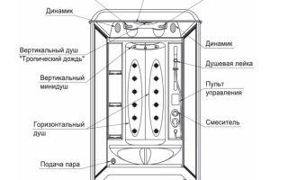 Особенности конструкции душевой кабины