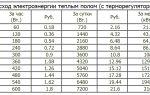 Электрический теплый пол: расход энергии, расчет энергопотребления