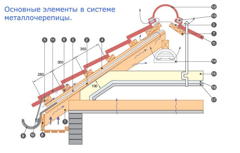 укладка металлочерепицы своими руками инструкция по применению